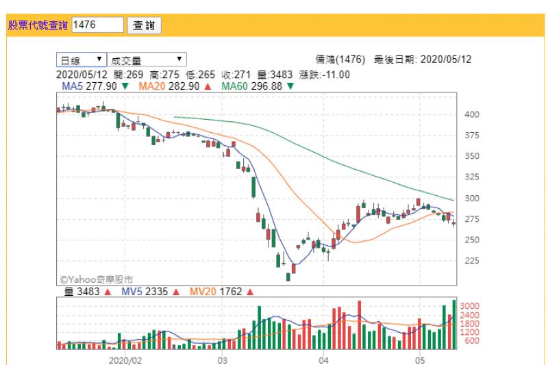 儒鴻股價今(12)日跳空開低,盤中最低跌至265元,終場以271元作收。(圖片來源:YAHOO股市)
