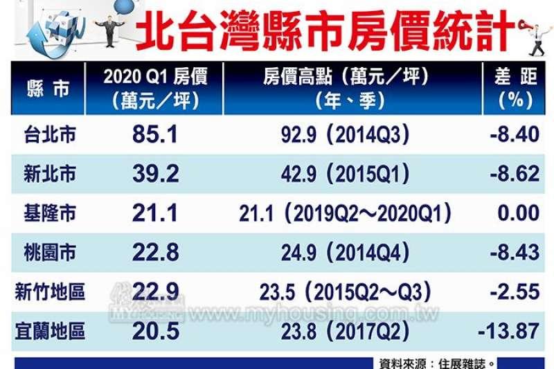 北台灣縣市房價統計。(圖/富比士地產王提供)