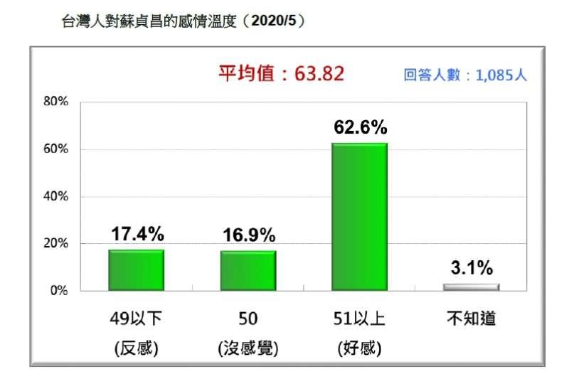台灣人對蘇貞昌的感情溫度。(台灣民意基金會提供)