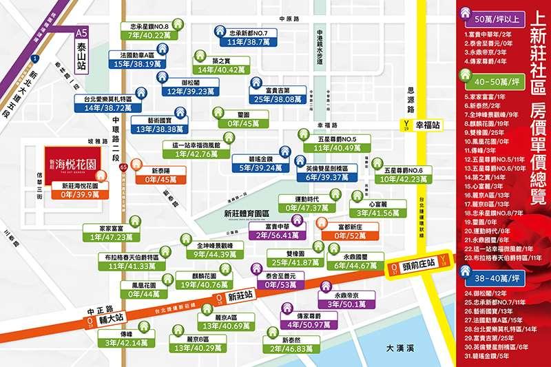 上新莊市區商圈機能佳,剛性自住買盤支撐新莊交易量狂升,指標案站穩5字頭房價,今年市區預售新案開價也多在4~5字頭,房價潛力佳。(圖/業者提供)