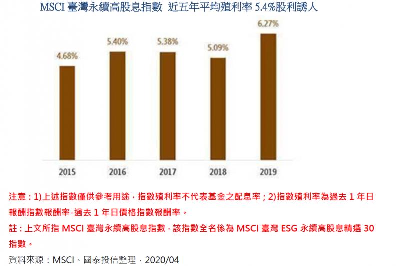 20200627-MSCI臺灣永續高股息指數 近五年平均殖利率5.4% 股利誘人