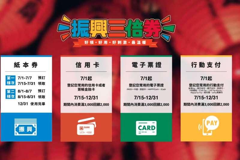 紙本三倍券提供以下3種管道供民眾購買。(圖/擷取自振興三倍券網頁)