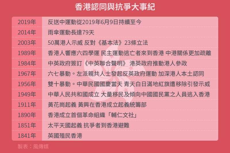 20200623-香港專題_香港認同與抗爭大事紀