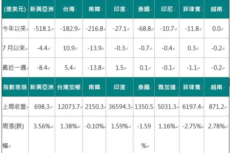 外資對亞洲股市買賣超金額。(資料來源:Bloomberg,2020/07/13,中國信託投信整理)