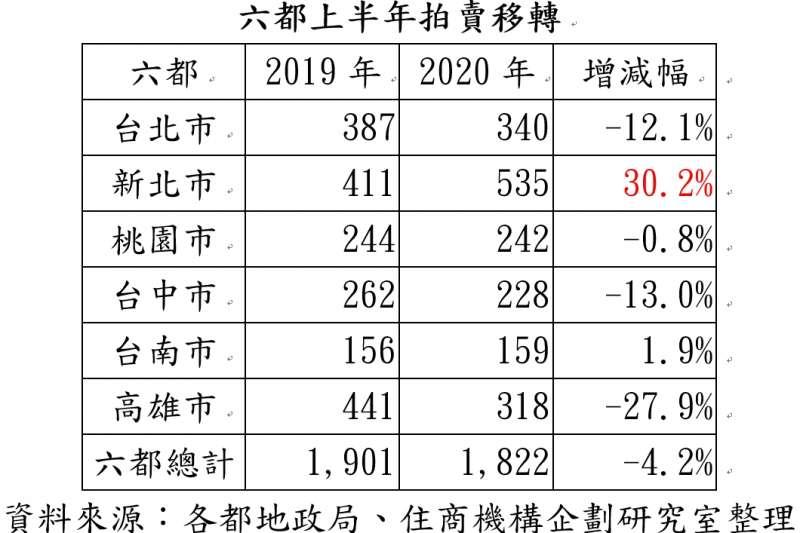 20200724-六都上半年拍賣轉移。(資料來源:各都地政局、住商機構企劃研究室整理)