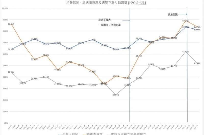 20200811-台灣認同,總統滿意度及統獨立場互動趨勢(1990後出生)(作者提供)