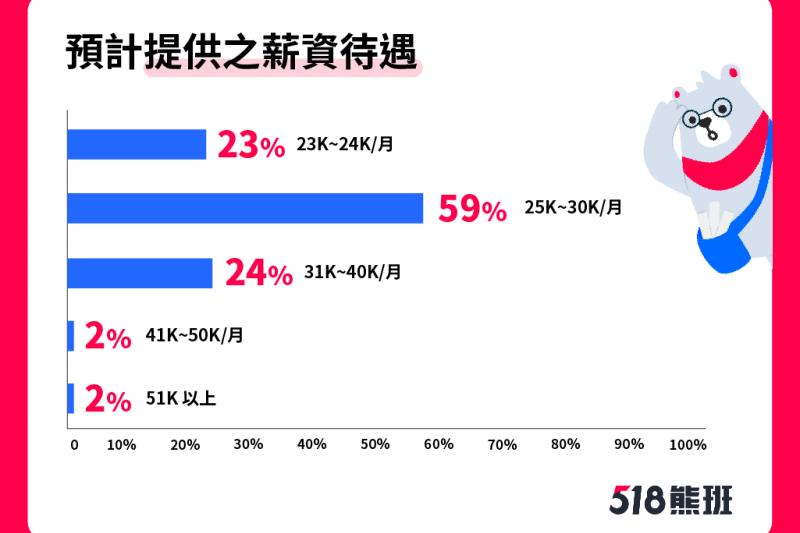 【圖說4:有考慮增加人手的雇主中,6成雇主願意提供25-30K的薪資待遇】