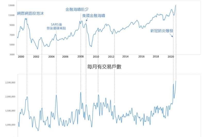 台大化學系教授徐丞志分析台股交易人數,指出市場熱度相當不尋常。(取自徐丞志臉書)