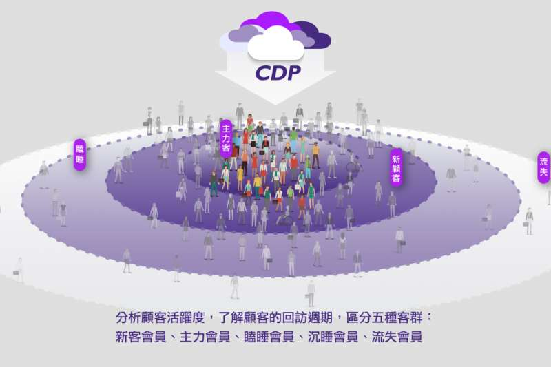 完整追蹤會員的消費旅途,給予顧客最合適的行銷體驗,全通路數據行銷是Eagleeye CDP的核心價值(圖片來源:紅門互動)