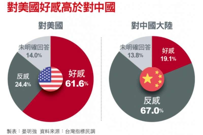 對美國好感高於對中國。(資料來源,台灣指標民調)
