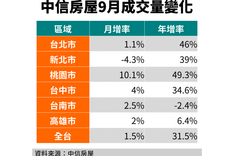 20200930-風傳媒財經中心:中信房屋九月房地產