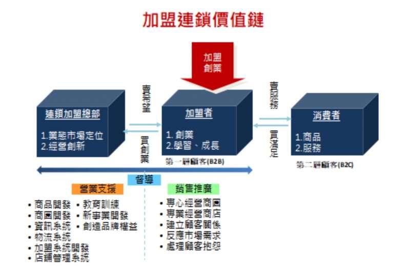 加盟關係品質與市場競爭力(許英傑製圖提供)