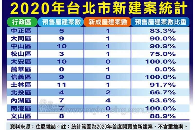 2020年台北市新建案統計。(住展雜誌提供)