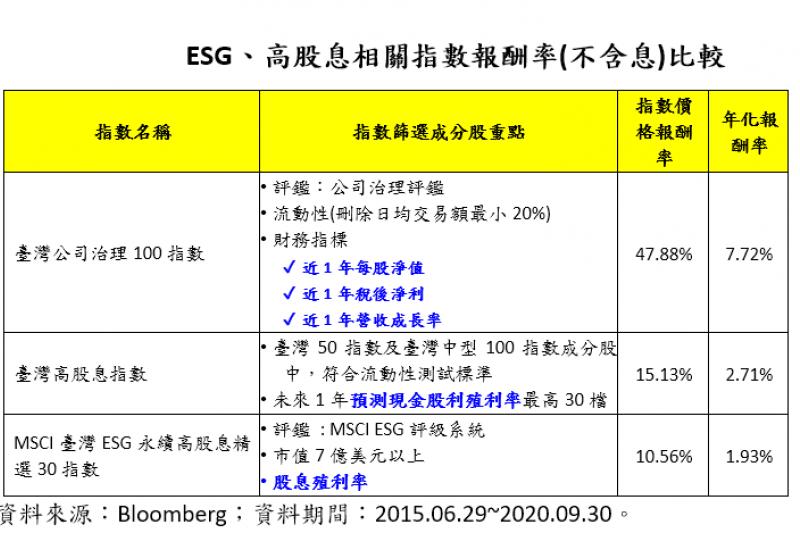 20201027-ESG、高股息相關指數報酬率(不含息)比較。(資料來源:Bloomberg)