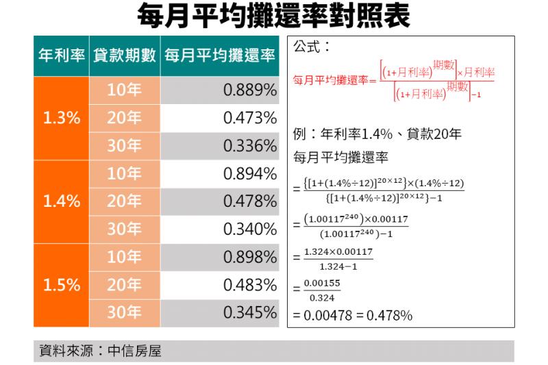 20201028-每月平均攤還率對照表。(資料來源:中信房屋)