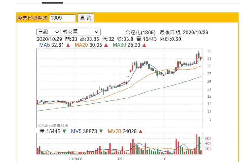台達化股價(取自Yahoo股市)