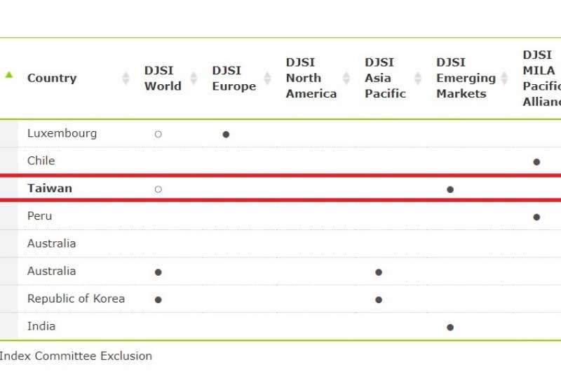 中鋼公司入選道瓊永續指數成分股及其他入選之鋼鐵業名單。(圖/中鋼提供)