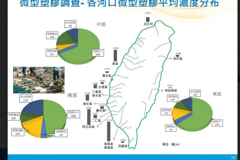 國內各河口微型塑膠濃度調查。(工業技術研究院提供)