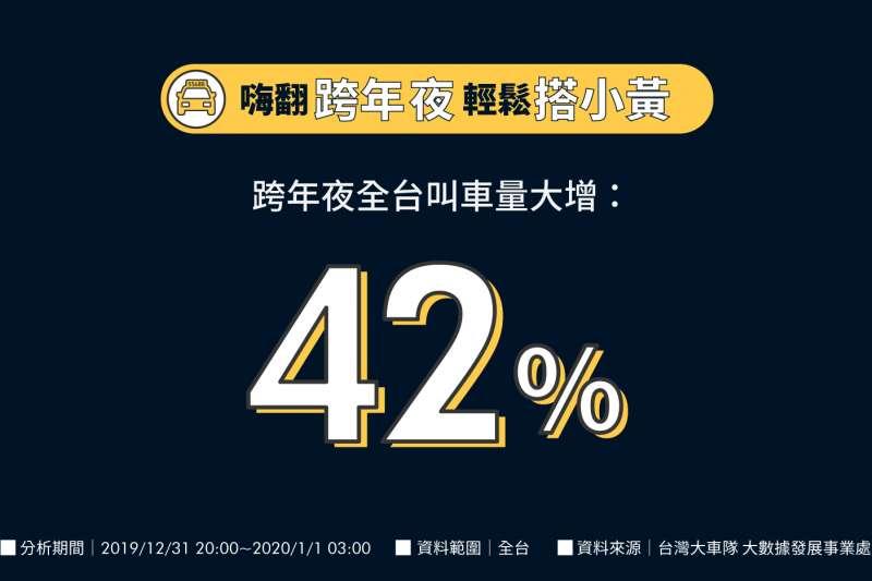 乘車大數據顯示去年跨年夜晚上8點至隔日凌晨3點的全台叫車總量,較平常同時段大增42%(圖/ 台灣大車隊)