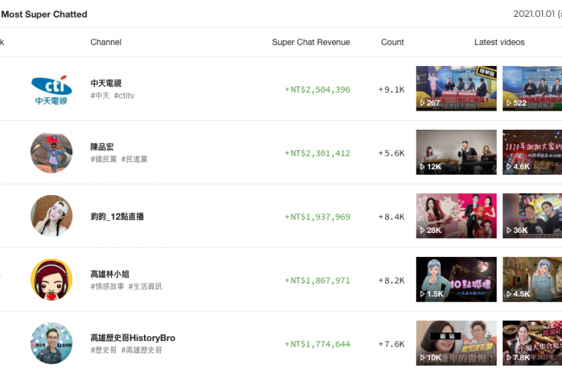中天換照被否決後成立YouTube頻道,至今年1月1日共21日。網路評論員「四叉貓」就公布數據表示,中天已是台灣累計獲得粉絲贊助金額最高的頻道。(取自PLAYBOARD)
