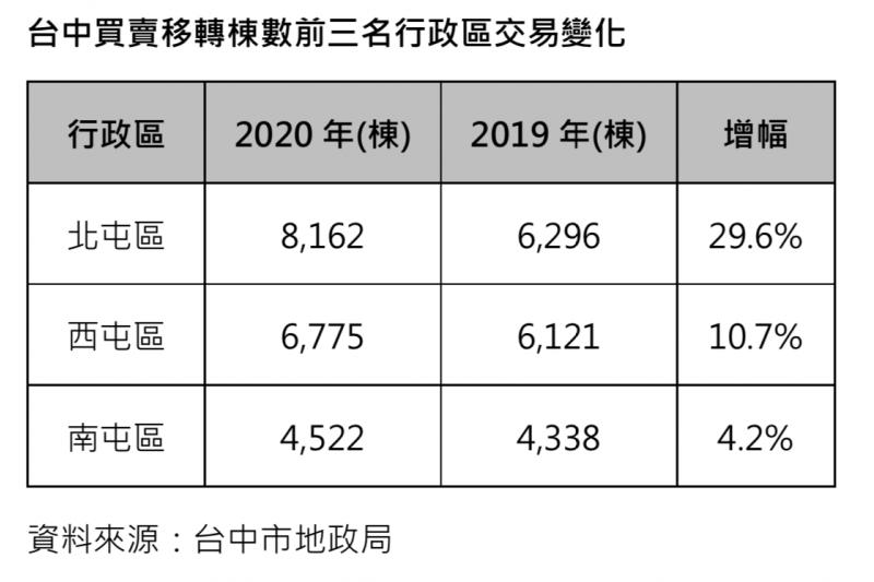 210111-台中買賣移轉棟數前三名行政區交易變化。(資料來源:台中市地政局)