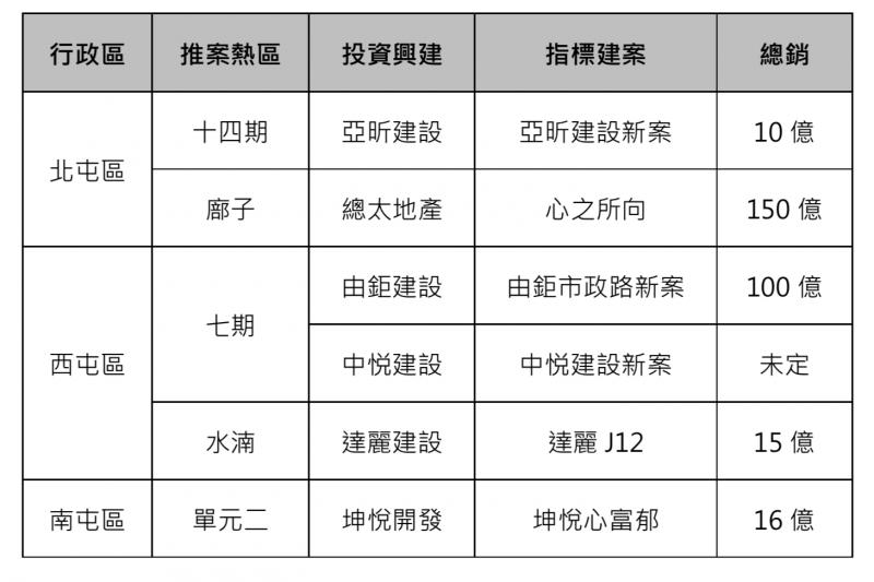 210111- 台中房市熱區指標新案一覽。(資料來源:市調)