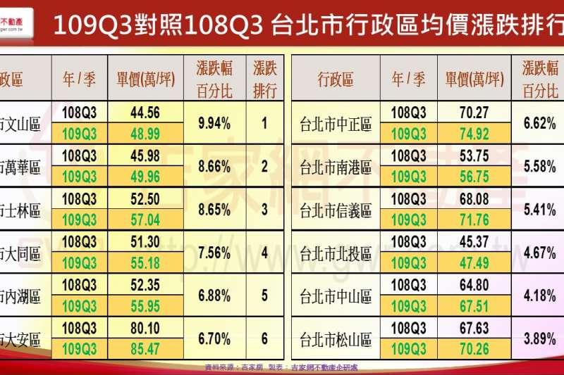 109Q3對照108Q3 台北市行政區均價漲跌排行(吉家網提供)
