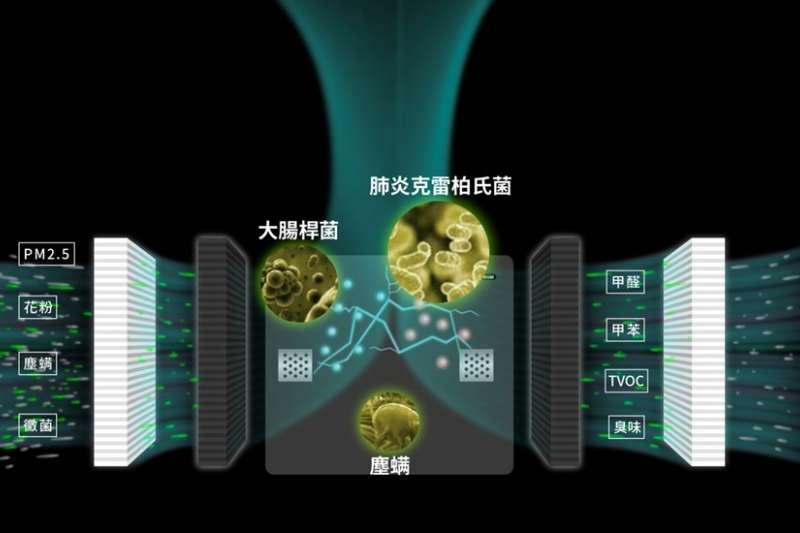 LUFTRUM 獨家UBP PURE電漿除菌技術示意圖,能達到99.9%的除菌效果。(圖/LUFTRUM瑞際提供)