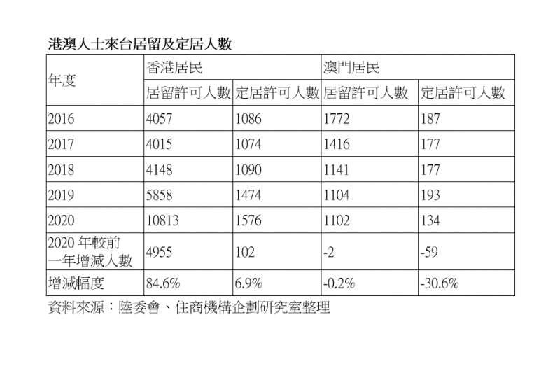 資料來源:陸委會、住商不動產
