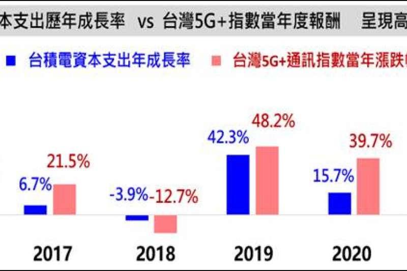 資料來源/日期:臺灣指數公司,2021/2