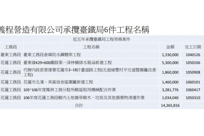 20210403-義程營造承攬台鐵局工程列表。(台鐵提供)