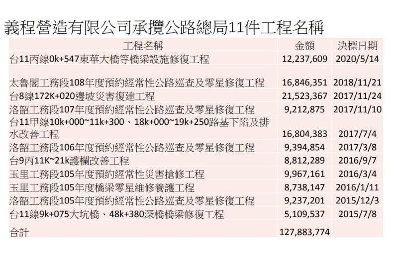 20210403-義程營造承攬公路總局工程列表。(台鐵提供)