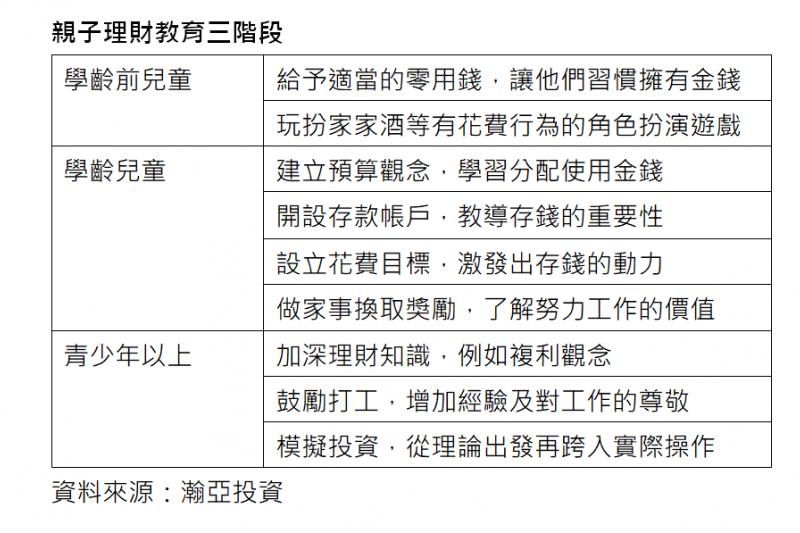 親子理財 (圖/瀚亞投資)