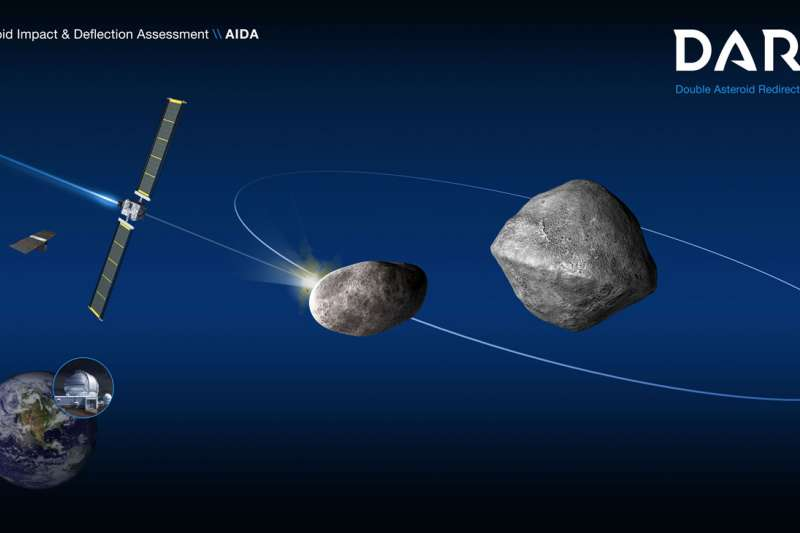 美國航太總署(NASA)研發小行星防禦科技「Double Asteroid Redirection Test,DART」(NASA)