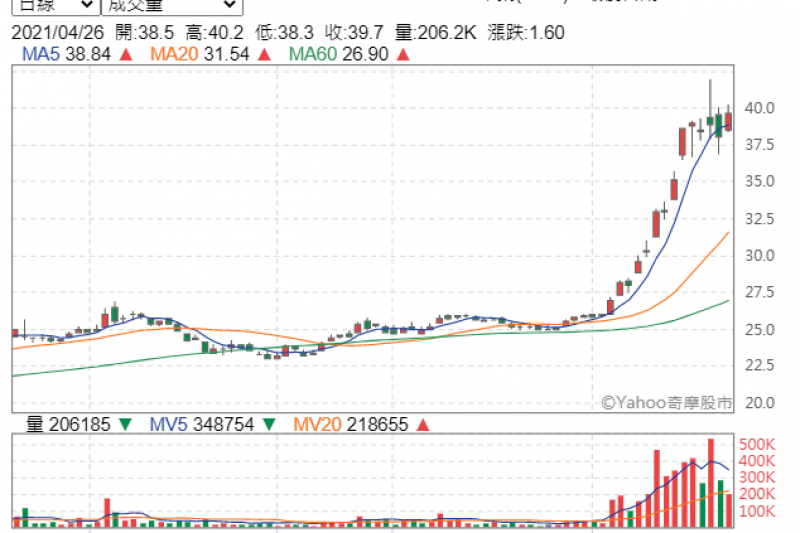 中鋼股價從溫和到狂漲,不過短短一兩個月的光景(圖片來源:Yahoo股市)