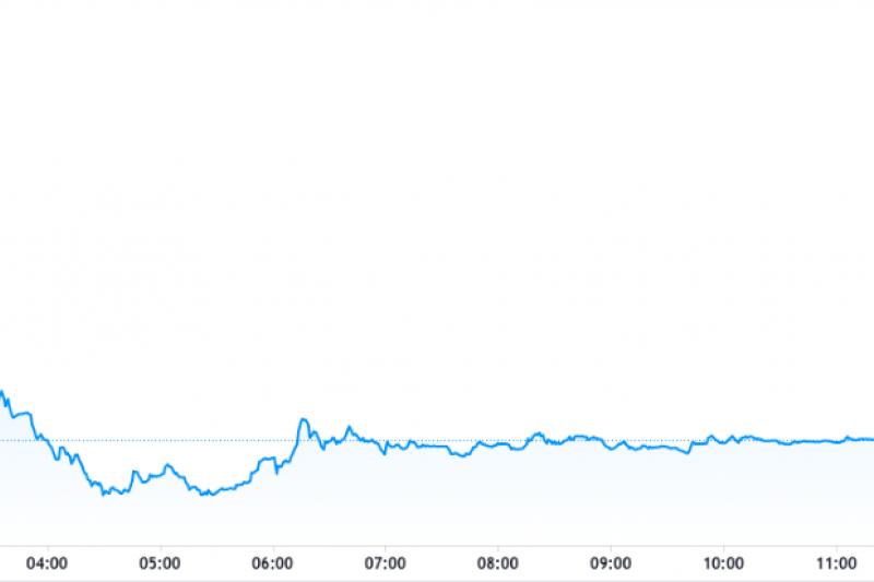 奇亞幣XCH兌USDT 美金代幣 於OKEx交易所得走勢 (圖/tradingview)