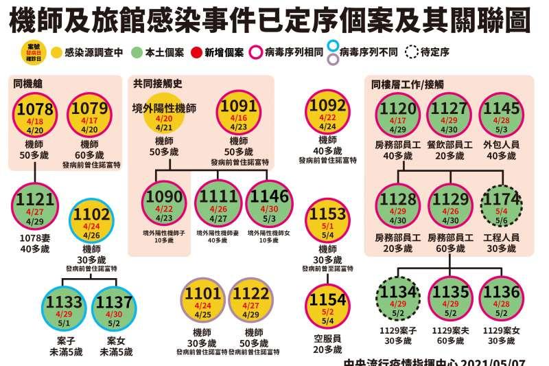 20210508-華航群聚個案關係圖。(中央流行疫情指揮中心提供)