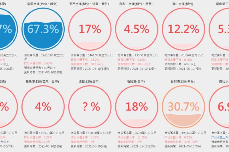 解渴無望!未來一周台灣天氣晴朗,德基水庫水位恐將跌到更低。(圖/擷取自台灣水庫即時水情)