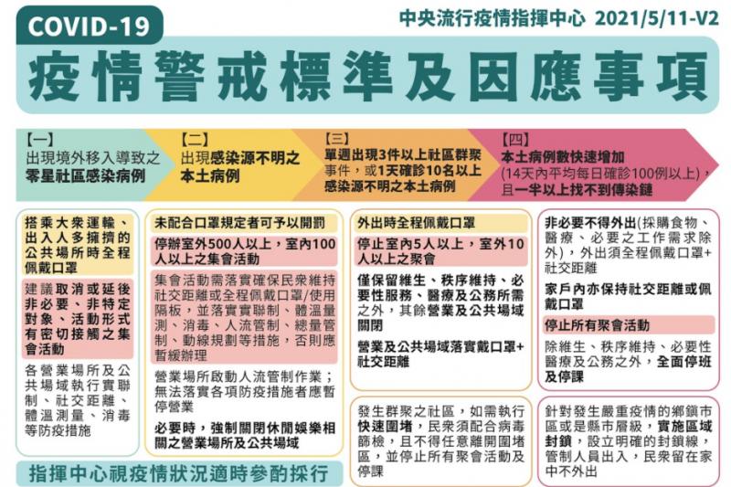 新冠肺炎疫情警戒標準及因應事項(衛福部)
