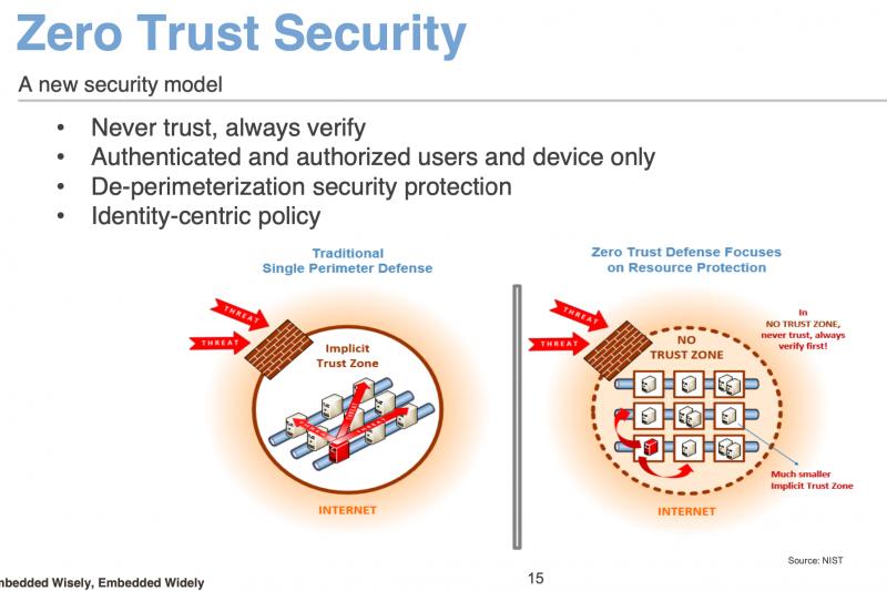 零信任安全管理對駭客入侵的阻擋機制