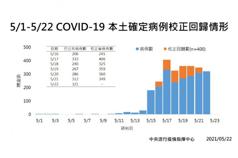 指揮中心22日宣布,國內新增校正回歸400例確診個案。(疫情指揮中心提供)