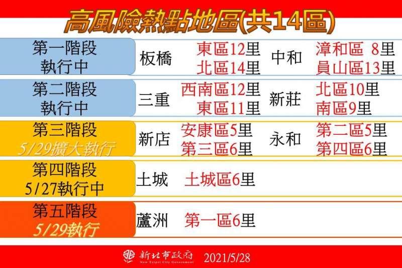 新北市29日版熱區防疫中心表。(新北市政府提供)