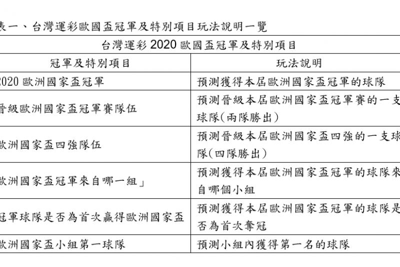 台灣運彩歐國盃冠軍及特別項目玩法說明一覽表(台灣運彩提供)