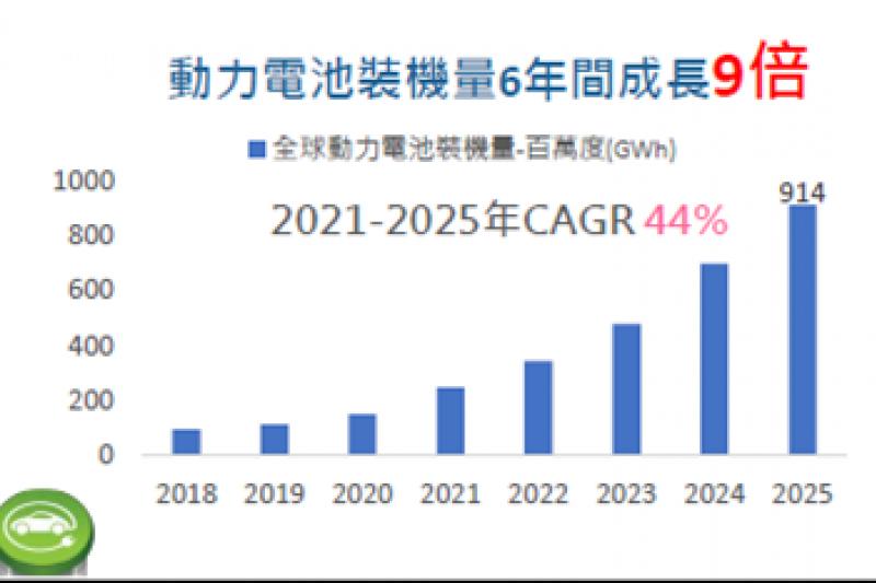 全球動力電池量。(資料來源/IEA, Market Study Report, 2021/4)