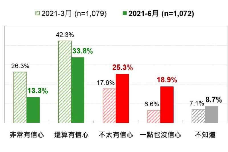 台灣人對國產疫苗的信心:最近兩次3月和6月的比較。(台灣民意基金會提供)