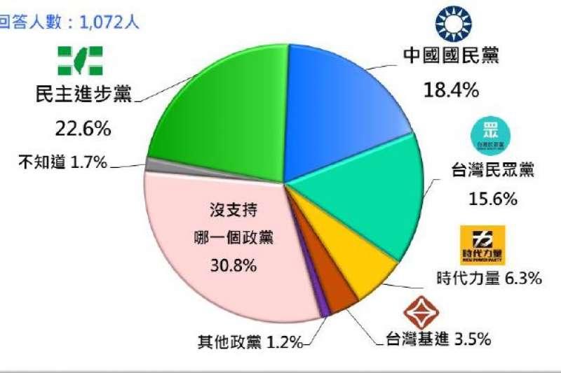 20210622-民眾近期對於的政黨支持傾向,民進黨和國民黨2大黨的支持度都下滑,民眾黨上升了7.1%,值得注意。(台灣民意基金會提供)