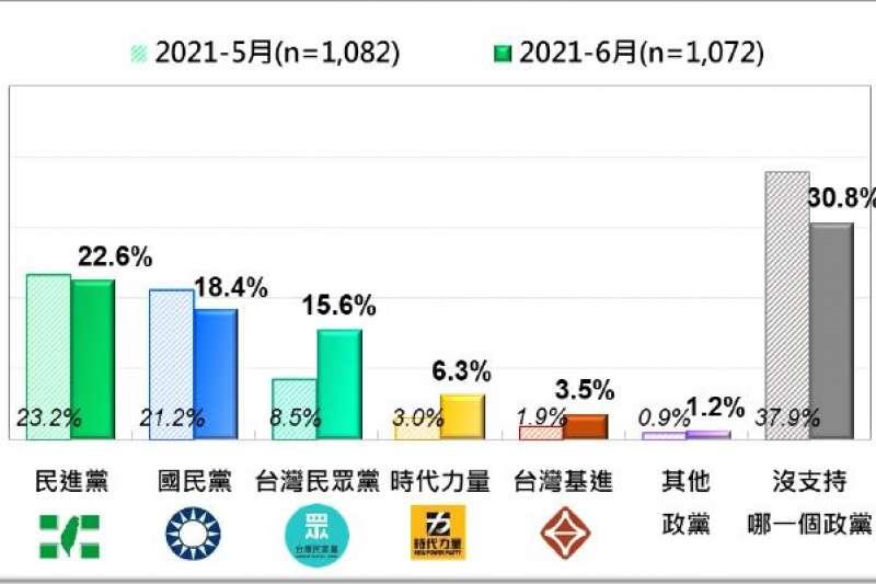 台灣人的政黨支持傾向:5月和6月比較。(台灣民意基金會提供)