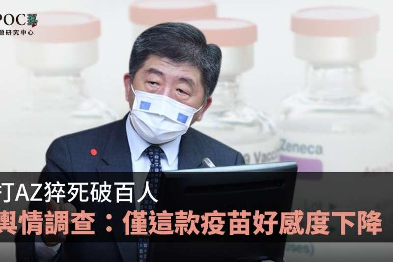 國內近期屢傳接種AZ疫苗後死亡案例,連帶讓衛福部長陳時中聲量受到影響。(TPOC台灣議題研究中心提供)