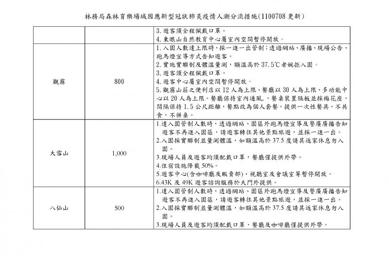 林務局森林育樂場域因應新型冠狀肺炎疫情人潮分流措施(圖/林務局提供)