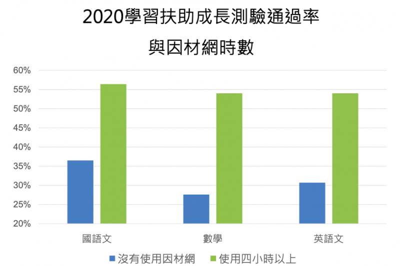 20210711-透過學習扶助成長測驗結果顯示,使用數位工具協助教學,確實有效提升學生學習。(教育部提供)